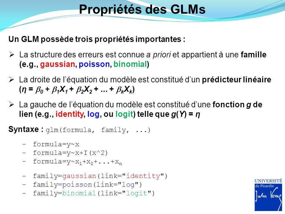 Propriétés des GLMs Un GLM possède trois propriétés importantes : La structure des erreurs est connue a priori et appartient à une famille (e.g., gaus