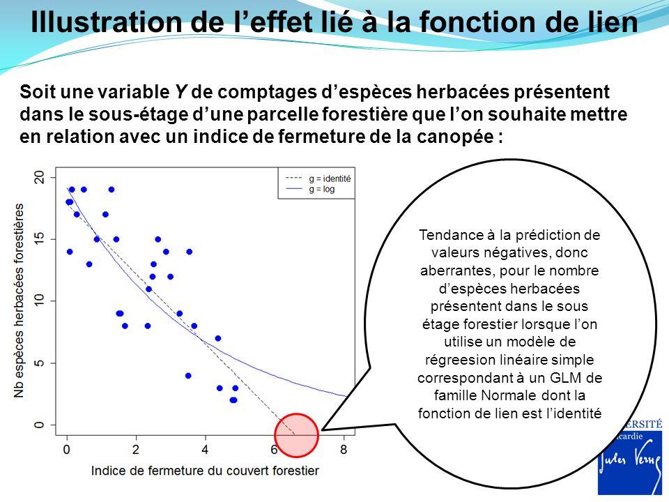 Illustration de leffet lié à la fonction de lien Soit une variable Y de comptages despèces herbacées présentent dans le sous-étage dune parcelle fores
