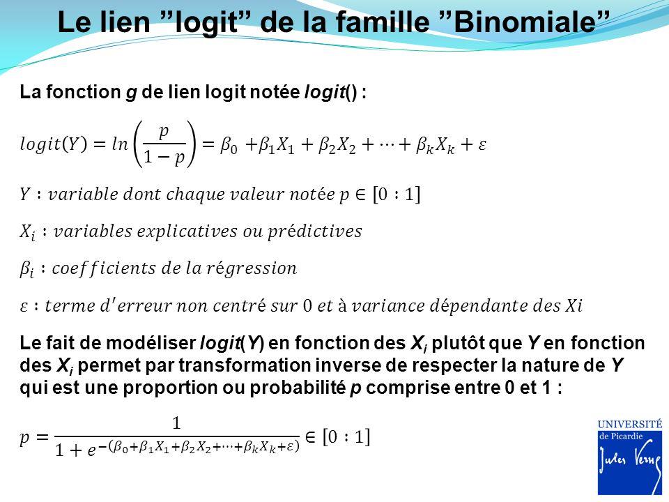 Le lien logit de la famille Binomiale La fonction g de lien logit notée logit() : Le fait de modéliser logit(Y) en fonction des X i plutôt que Y en fo