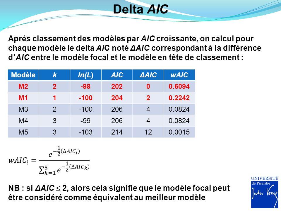 Delta AIC Aprés classement des modèles par AIC croissante, on calcul pour chaque modèle le delta AIC noté ΔAIC correspondant à la différence dAIC entr
