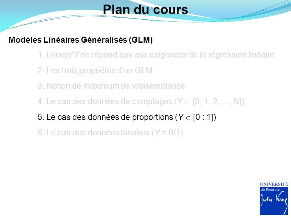 Plan du cours 1. LorsquY ne répond pas aux exigences de la régression linéaire 2. Les trois propriétés dun GLM 3. Notion de maximum de vraisemblance M