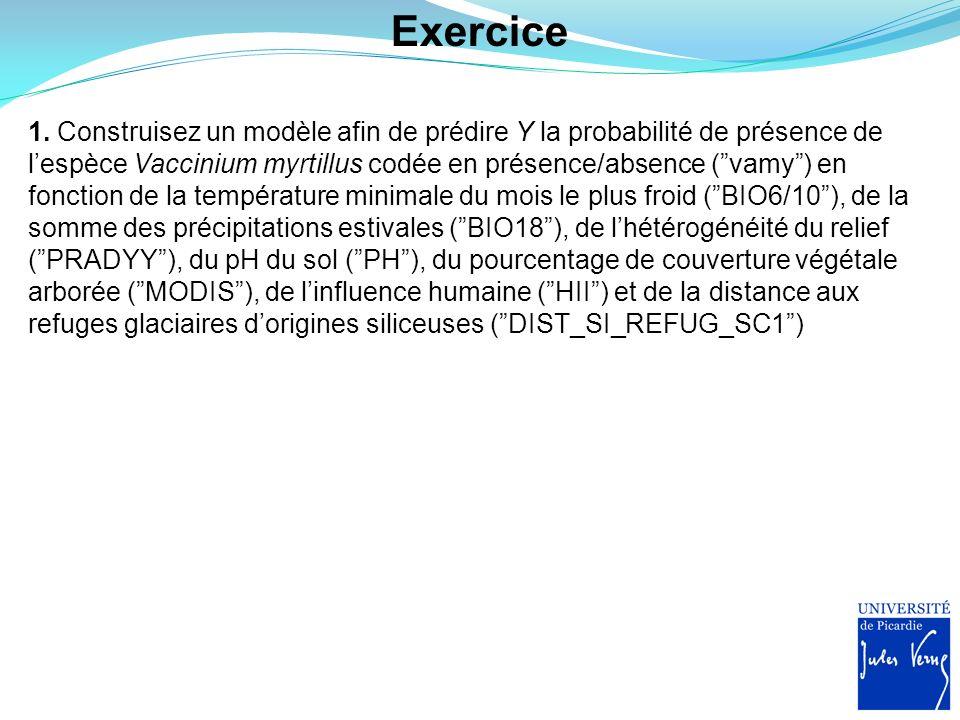 Exercice 1. Construisez un modèle afin de prédire Y la probabilité de présence de lespèce Vaccinium myrtillus codée en présence/absence (vamy) en fonc
