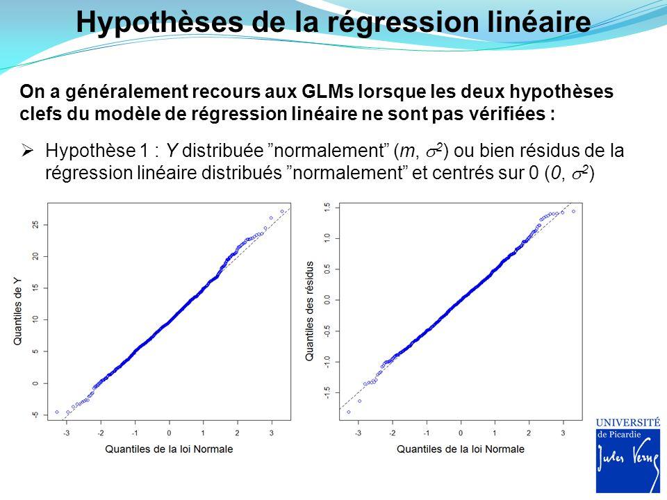 Hypothèses de la régression linéaire On a généralement recours aux GLMs lorsque les deux hypothèses clefs du modèle de régression linéaire ne sont pas