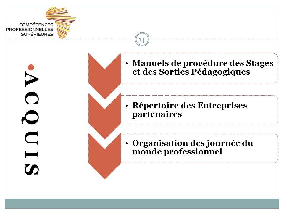 14 A C Q U I S Manuels de procédure des Stages et des Sorties Pédagogiques Répertoire des Entreprises partenaires Organisation des journée du monde pr
