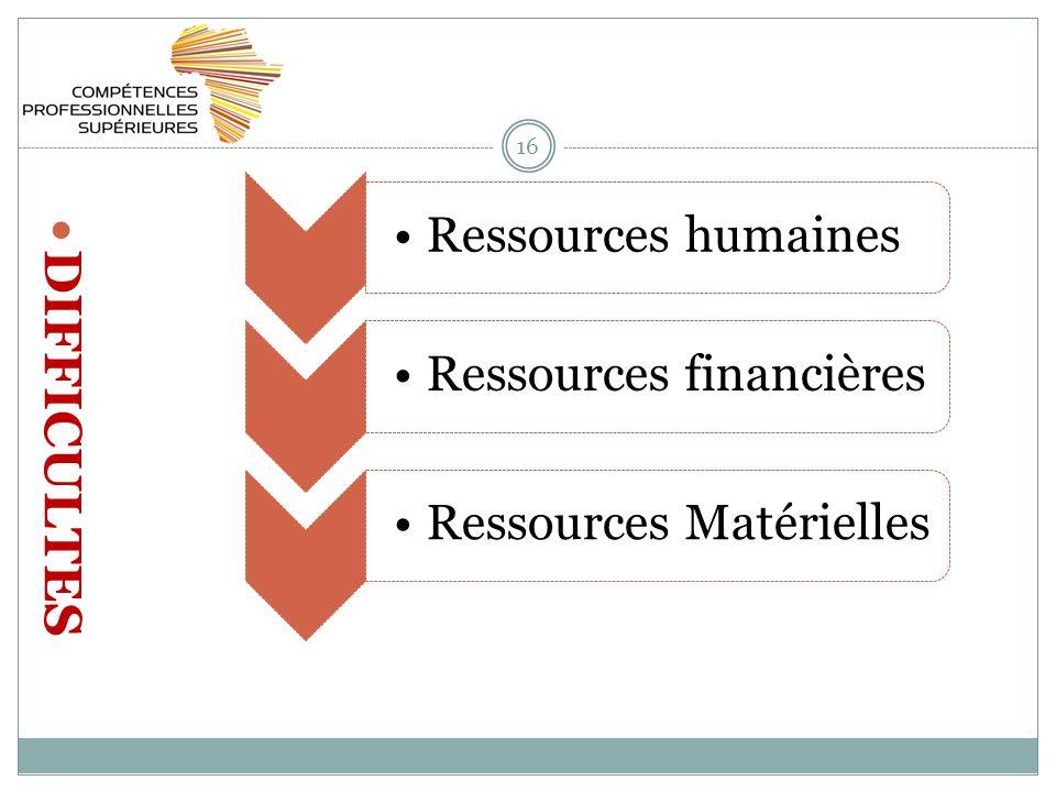 16 DIFFICULTES Ressources humainesRessources financièresRessources Matérielles