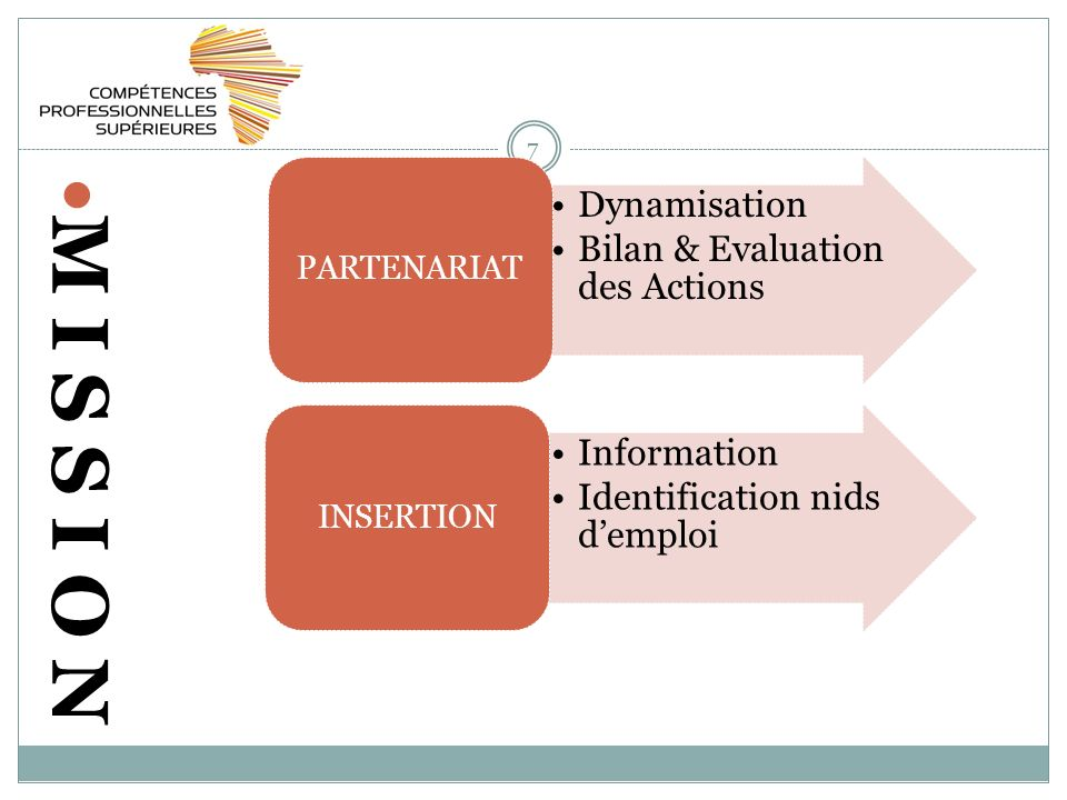 7 M I S S I O N Dynamisation Bilan & Evaluation des Actions PARTENARIAT Information Identification nids demploi INSERTION