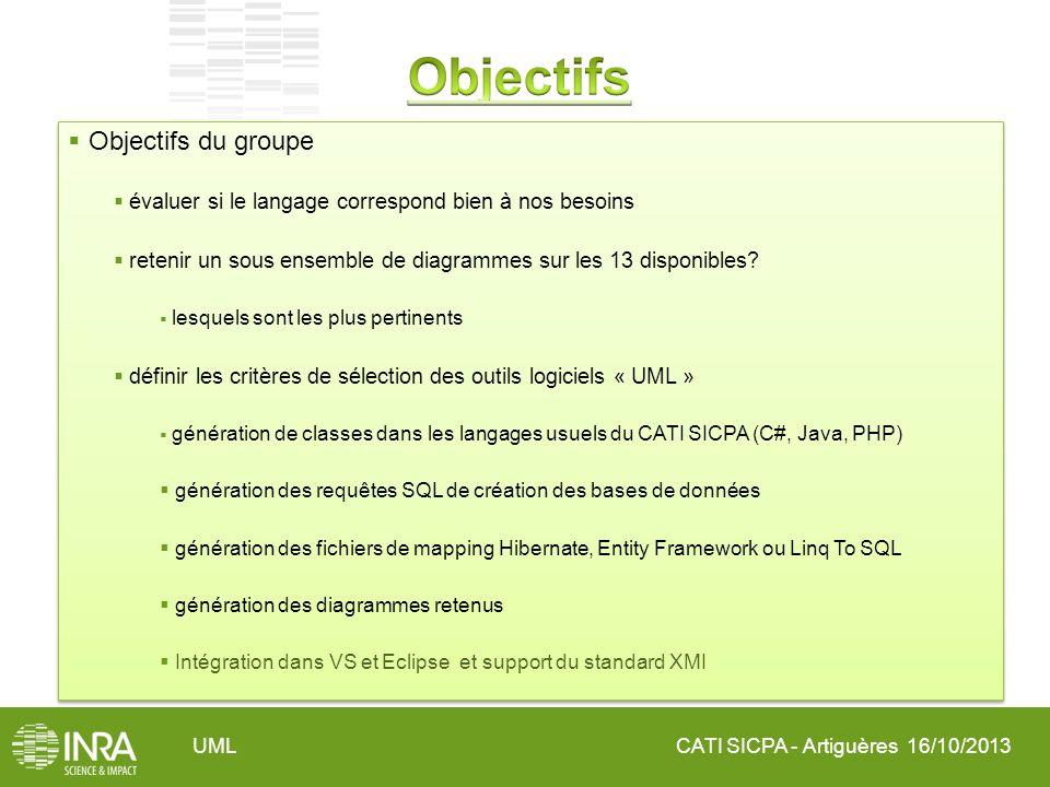 CATI SICPA - Artiguères 16/10/2013UML Objectifs du groupe évaluer si le langage correspond bien à nos besoins retenir un sous ensemble de diagrammes s