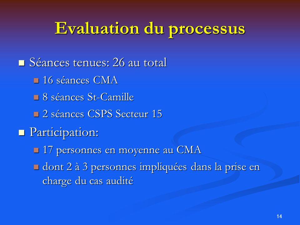 14 Evaluation du processus Séances tenues: 26 au total Séances tenues: 26 au total 16 séances CMA 16 séances CMA 8 séances St-Camille 8 séances St-Cam