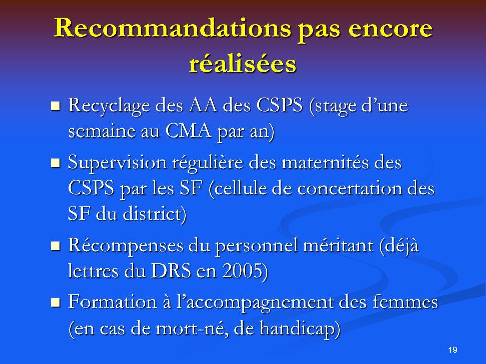 19 Recommandations pas encore réalisées Recyclage des AA des CSPS (stage dune semaine au CMA par an) Recyclage des AA des CSPS (stage dune semaine au