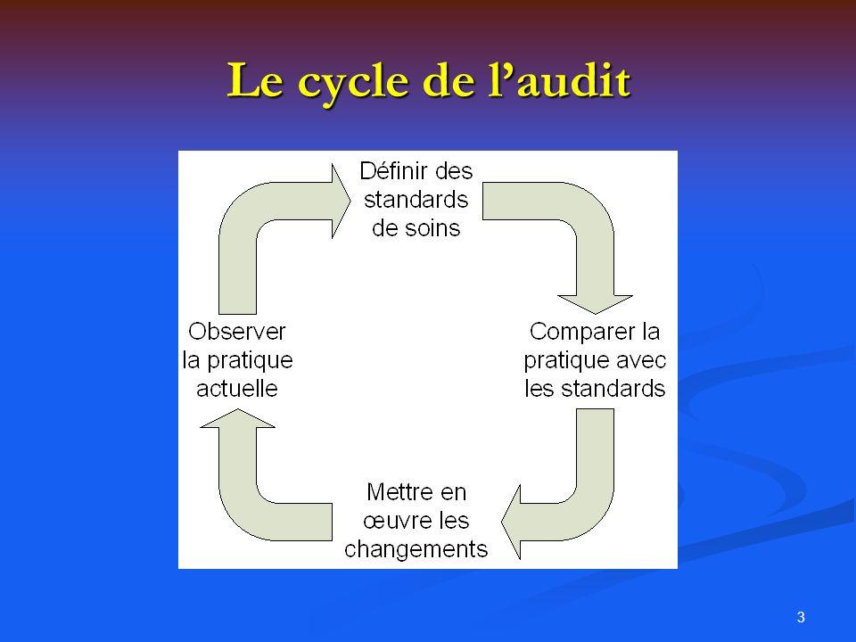 3 Le cycle de laudit