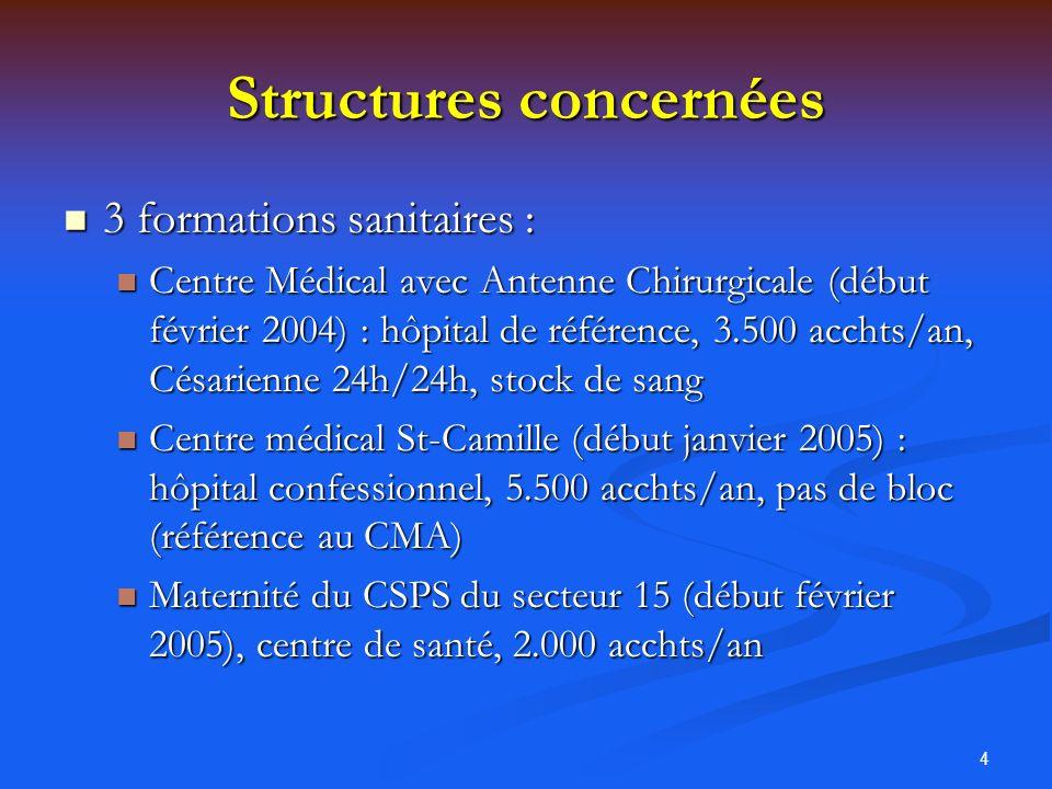 4 Structures concernées 3 formations sanitaires : 3 formations sanitaires : Centre Médical avec Antenne Chirurgicale (début février 2004) : hôpital de
