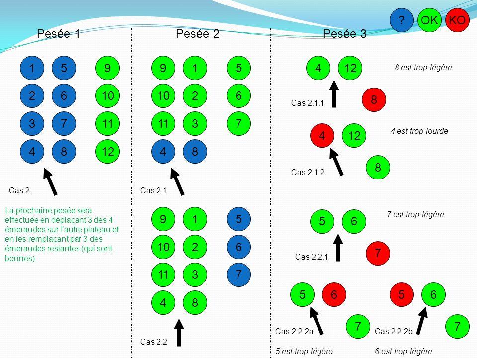 11 1 2 3 4 5 6 7 8 9 10 11 12 Cas 2 ?OKKO 9 10 Cas 2.3 Pesée 1Pesée 2Pesée 3 84 3 5 6 7 2 2 3 1 Cas 2.3.1 2 3 1 Cas 2.3.2a 2 3 1 Cas 2.3.2b Et cas symétrique penchant vers lensemble 5-6-7-8 qui couvrira les cas où une émeraude parmi 5-6-7-8 est trop lourde ou une parmi 1-2-3-4 est trop légère 1 2 est trop lourde1 est trop lourde 3 est trop lourde