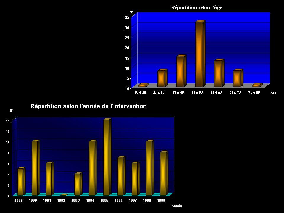 Etude clinique : présentation Population : N° : 49 hommes (63%) ; 29 femmes (37%) Age : 16 à 75 ans ; moyenne : 45 ans Oreille opérée : OD 48 (60%) ; OG 32 (40%) Au total : 80 neurectomies chez 78 patients 1989 - 1999 Histoire clinique : Maladies de Ménière invalidantes et rebelles Crises de vertiges invalidantes : ~ 10 crises / mois Crises de Tumarkin chez 17 patients (22%) Traitement médical inefficace Bilan diagnostique complet (4 bilans EcoG) Tableaux cliniques typiques : 67,5%