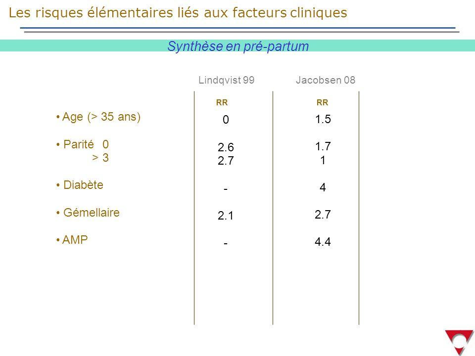 Age (> 35 ans) Parité 0 > 3 Diabète Gémellaire AMP Lindqvist 99 0 2.6 2.7 - 2.1 - 1.5 1.7 1 4 2.7 4.4 Jacobsen 08 Synthèse en pré-partum RR RR Les risques élémentaires liés aux facteurs cliniques