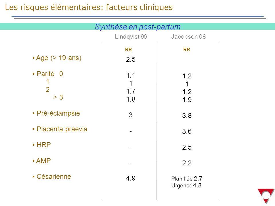 Age (> 19 ans) Parité 0 1 2 > 3 Pré-éclampsie Placenta praevia HRP AMP Césarienne Lindqvist 99 2.5 1.1 1 1.7 1.8 3 - 4.9 - 1.2 1 1.2 1.9 3.8 3.6 2.5 2.2 Planifiée 2.7 Urgence 4.8 Jacobsen 08 Synthèse en post-partum RR RR Les risques élémentaires: facteurs cliniques