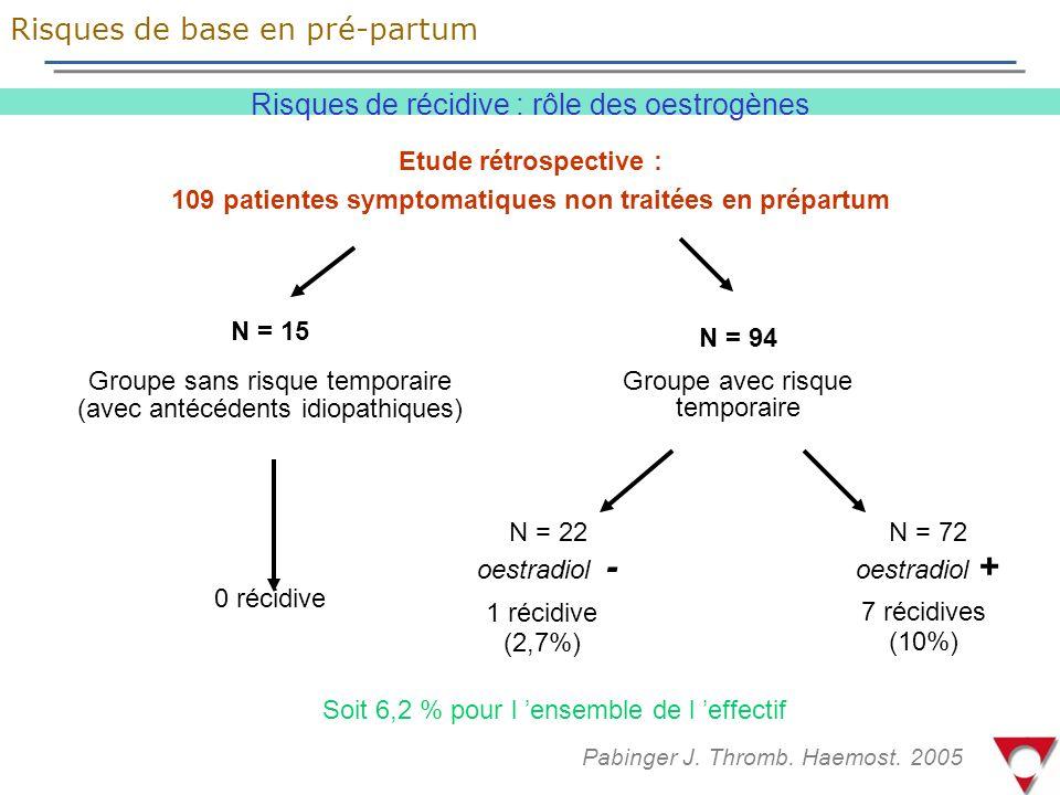Risques de récidive : rôle des oestrogènes Risques de base en pré-partum Pabinger J.