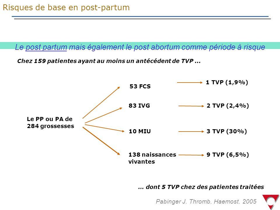 Risques de base en post-partum Le PP ou PA de 284 grossesses 53 FCS 10 MIU 138 naissances vivantes 1 TVP (1,9%) 3 TVP (30%) 9 TVP (6,5%) … dont 5 TVP chez des patientes traitées 83 IVG 2 TVP (2,4%) Chez 159 patientes ayant au moins un antécédent de TVP...