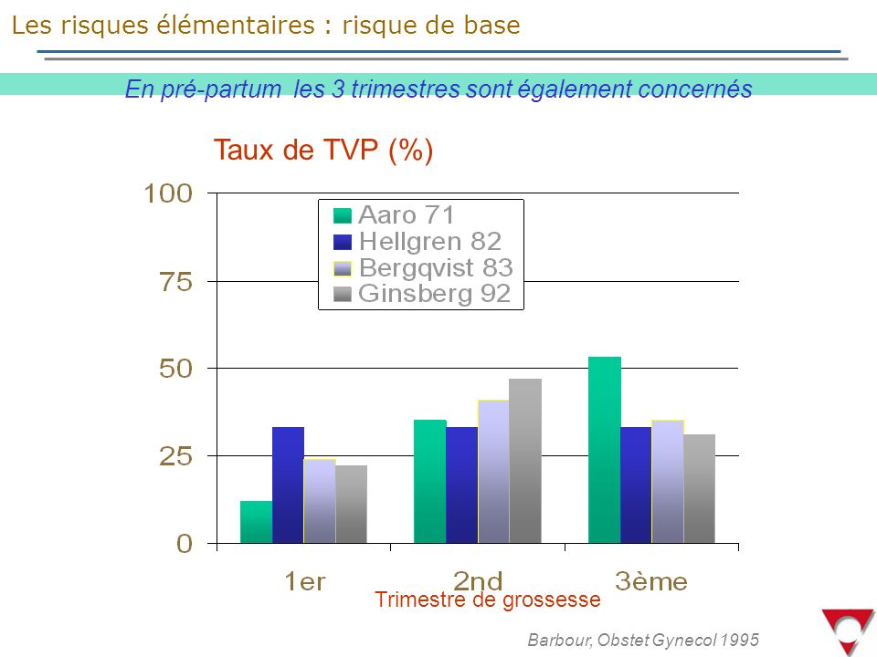 Taux de TVP (%) Trimestre de grossesse Barbour, Obstet Gynecol 1995 En pré-partum les 3 trimestres sont également concernés Les risques élémentaires : risque de base