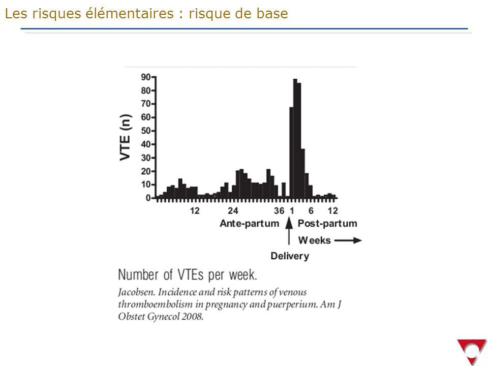 Points à retenir Les risques élémentaires : conclusion générale 1/ Prévalence de MTE 1/1000 Mortalité maternelle 1:100000 2/ Le post-partum :risque x 20 à 30 ds les premiers jours du post- partum avec peut être un pic pendant la deuxième semaine 3/ Risque lié à la thrombophilie chez des patientes asymptomatiques surtout pour AT et facteurs homozygotes ou double hétérozygote et APL 4/ Risques cliniques :nouveaux risques convaincants en pré- partum (diabète, AMP), et en post-partum (PE, HRP, Plac.