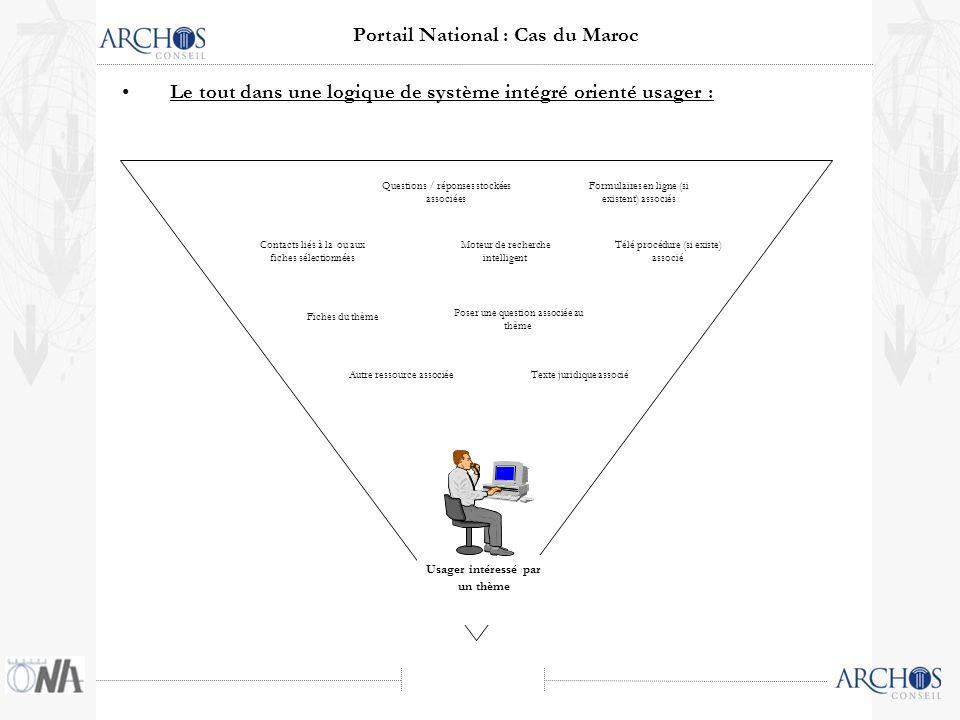 Le tout dans une logique de système intégré orienté usager : Contacts liés à la ou aux fiches sélectionnées Formulaires en ligne (si existent) associé