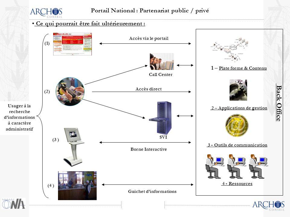 Ce qui pourrait être fait ultérieurement : Portail National : Partenariat public / privé Usager à la recherche dinformations à caractère administratif