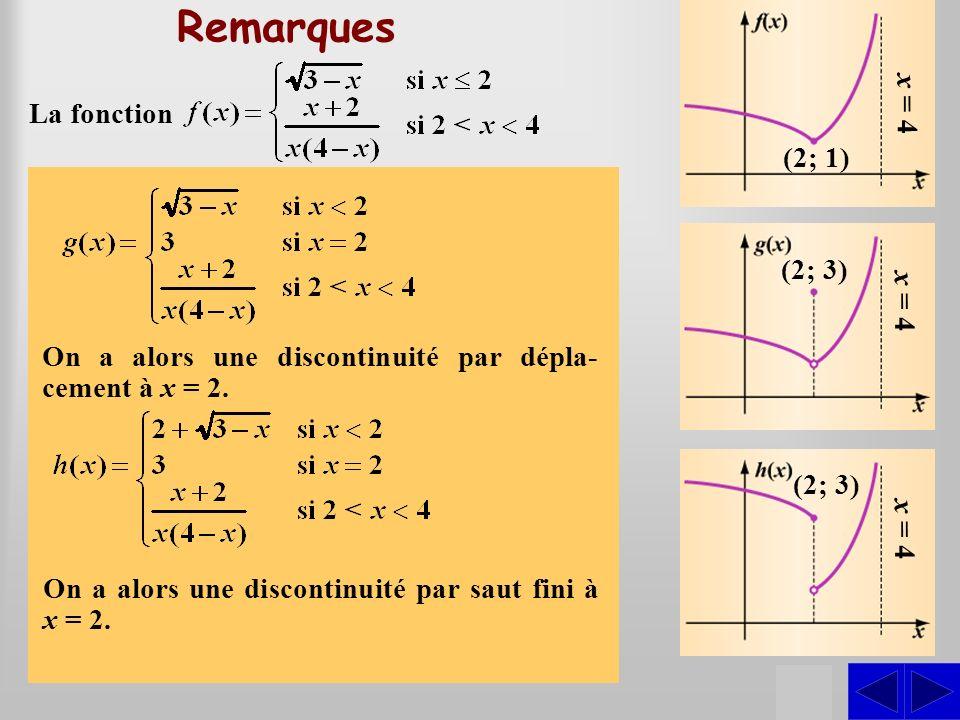 SS Remarques La fonction est continue à 2 puisque la limite à gauche est égale à la limite à droite et que cette limite est limage par la fonction. S