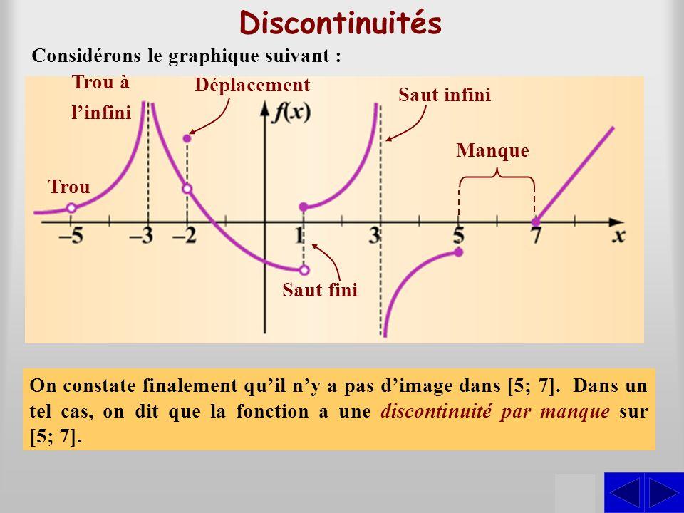 Détection des discontinuités Fonctions définies par une seule expression PROCÉDURE pour déterminer les discontinuités dune fonction définie par une seule expression algébrique 1.Déterminer, selon le cas, les valeurs particulières ou lintervalle des valeurs de la variable indépendante qui nont pas dimage.