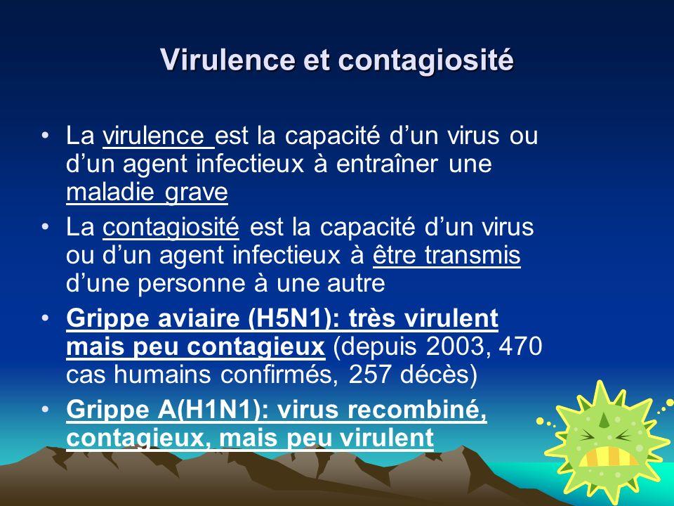 Virulence et contagiosité La virulence est la capacité dun virus ou dun agent infectieux à entraîner une maladie grave La contagiosité est la capacité dun virus ou dun agent infectieux à être transmis dune personne à une autre Grippe aviaire (H5N1): très virulent mais peu contagieux (depuis 2003, 470 cas humains confirmés, 257 décès) Grippe A(H1N1): virus recombiné, contagieux, mais peu virulent