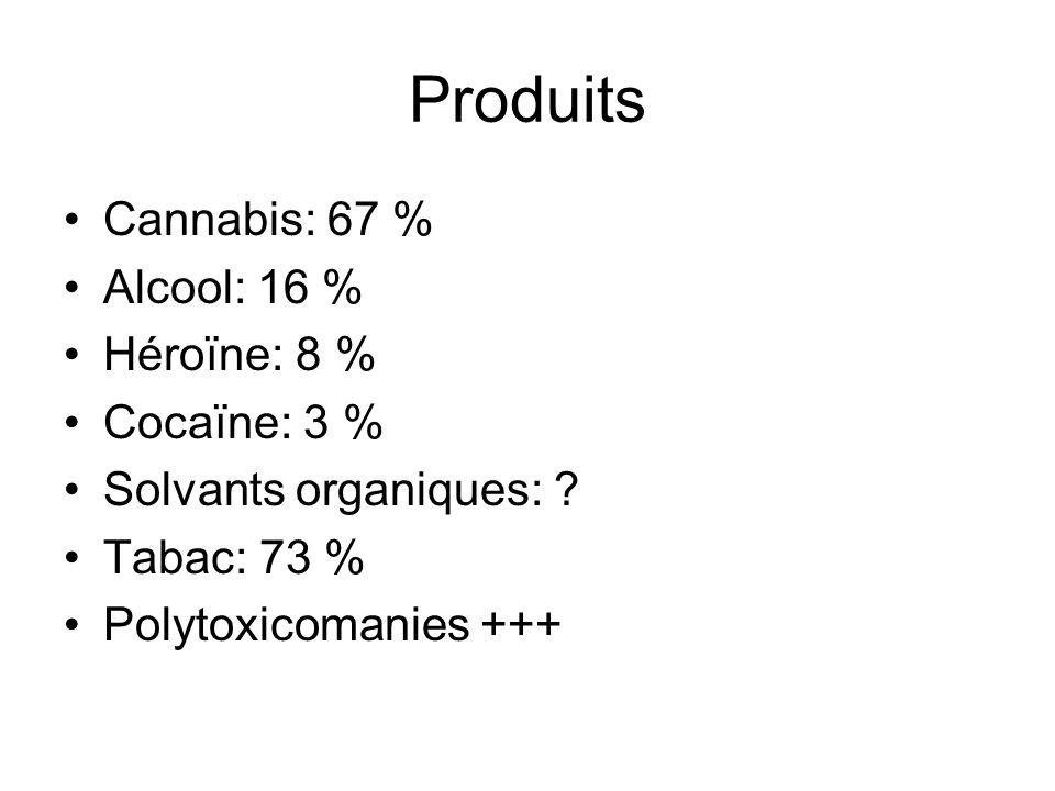 Produits Cannabis: 67 % Alcool: 16 % Héroïne: 8 % Cocaïne: 3 % Solvants organiques: ? Tabac: 73 % Polytoxicomanies +++