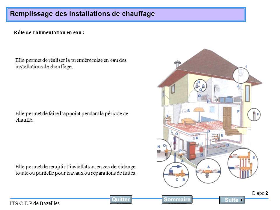 Diapo 2 ITS C E P de Bazeilles Remplissage des installations de chauffage Rôle de lalimentation en eau : Elle permet de réaliser la première mise en e