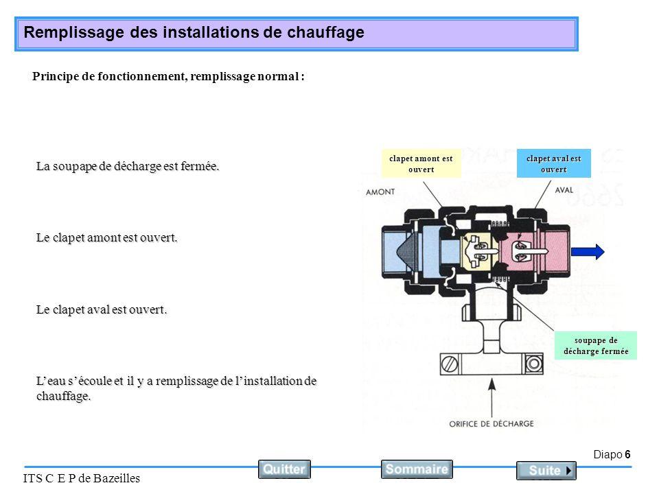 Diapo 6 ITS C E P de Bazeilles Remplissage des installations de chauffage Principe de fonctionnement, remplissage normal : La soupape de décharge est fermée.