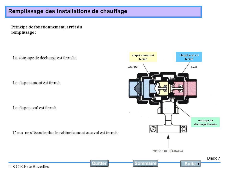 Diapo 7 ITS C E P de Bazeilles Remplissage des installations de chauffage Principe de fonctionnement, arrêt du remplissage : La soupape de décharge est fermée.