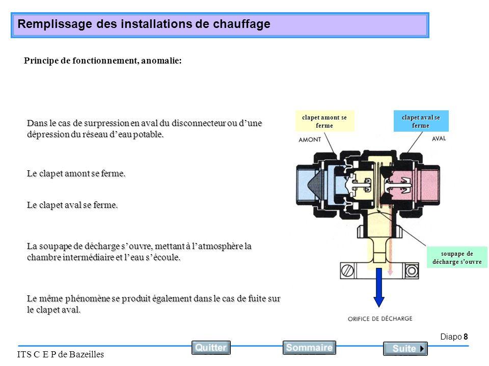 Diapo 8 ITS C E P de Bazeilles Remplissage des installations de chauffage Principe de fonctionnement, anomalie: Dans le cas de surpression en aval du disconnecteur ou dune dépression du réseau deau potable.