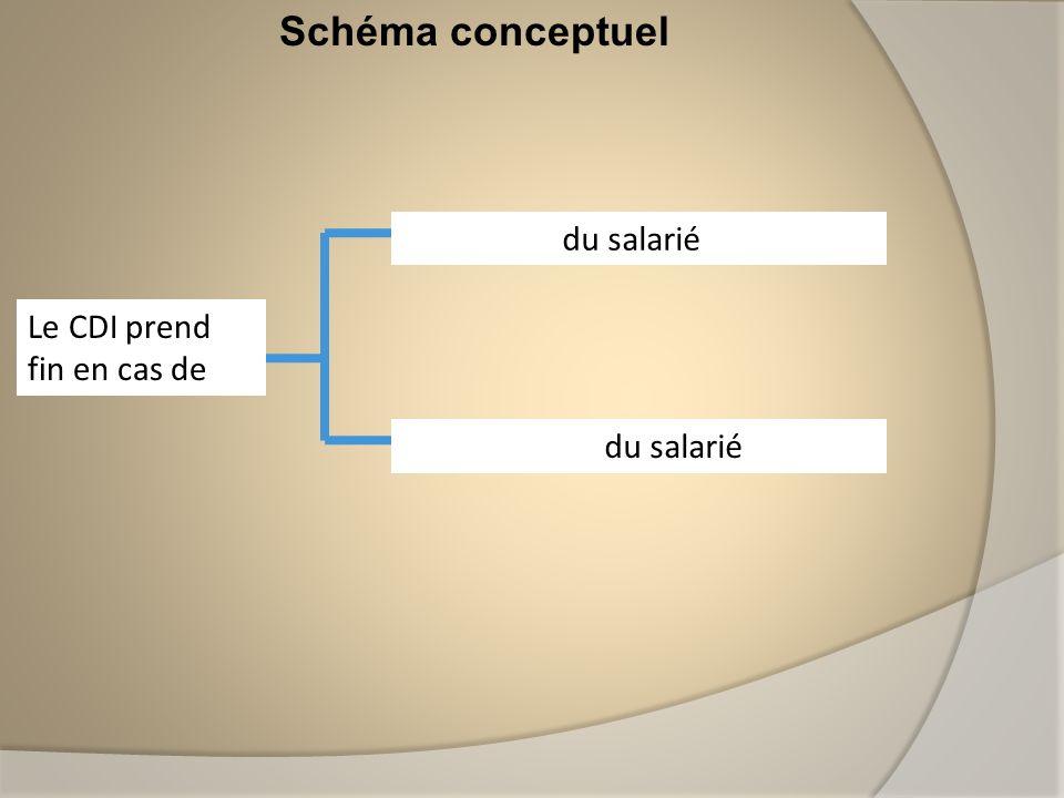 Schéma conceptuel Le CDI prend fin en cas de Démission du salarié Licenciement du salarié