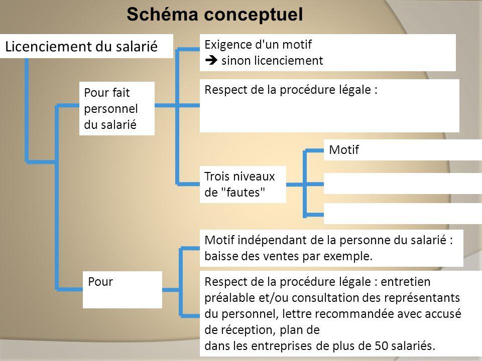 Schéma conceptuel Licenciement du salarié Pour fait personnel du salarié Pour motif économique Exigence d'un motif réel et sérieux sinon licenciement