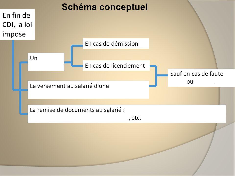 Schéma conceptuel En fin de CDI, la loi impose Un délai de préavis En cas de démission En cas de licenciement Le versement au salarié d'une indemnité