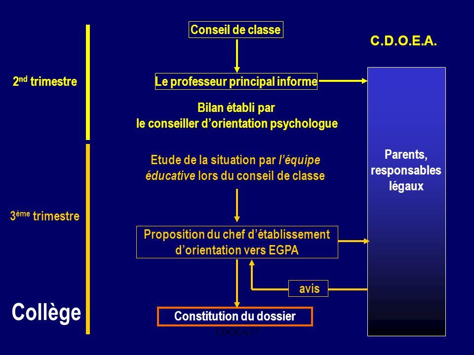 CDOEA 3710 Parents, responsables légaux Conseil de classe. C.D.O.E.A. Collège 3 ème trimestre 2 nd trimestre Le professeur principal informe Bilan éta