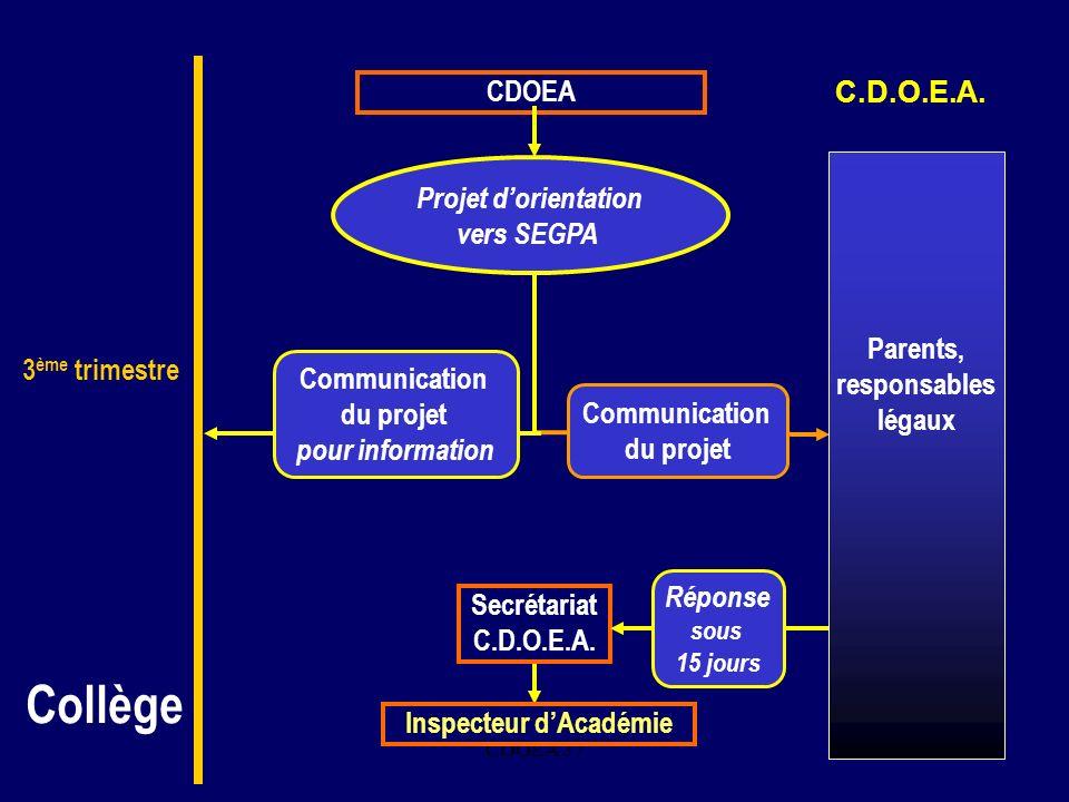 CDOEA 3712. CDOEA Projet dorientation vers SEGPA Communication du projet Secrétariat C.D.O.E.A. Inspecteur dAcadémie Réponse sous 15 jours Communicati