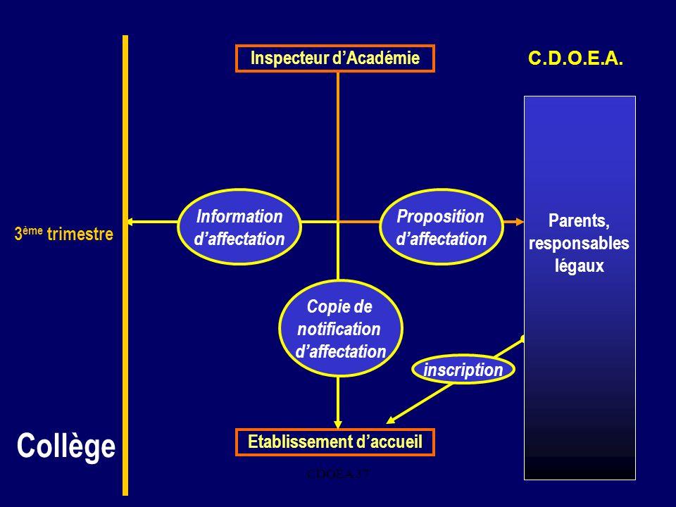 CDOEA 3713. Inspecteur dAcadémie Proposition daffectation inscription Etablissement daccueil Information daffectation Copie de notification daffectati