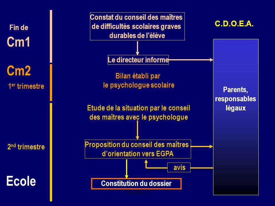 CDOEA 373 Parents, responsables légaux Constat du conseil des maîtres de difficultés scolaires graves durables de lélève. C.D.O.E.A. Ecole Fin de Cm1