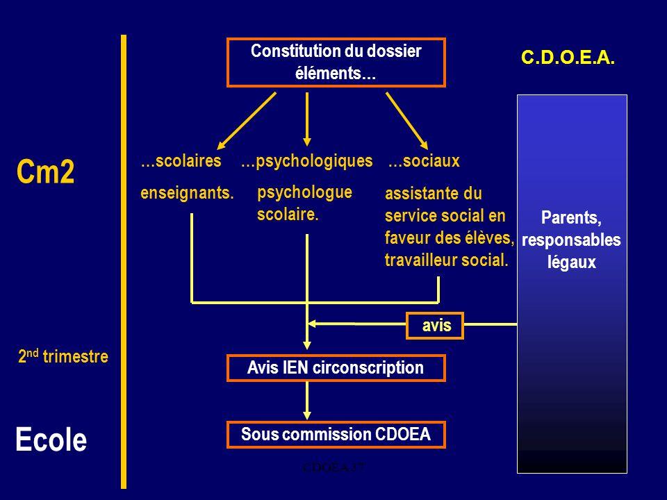 CDOEA 374. avis Constitution du dossier éléments… …psychologiques…sociaux…scolaires Avis IEN circonscription Sous commission CDOEA psychologue scolair
