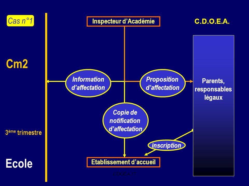 CDOEA 376. Inspecteur dAcadémie Proposition daffectation inscription Etablissement daccueil Information daffectation Copie de notification daffectatio