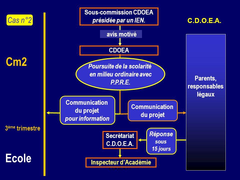 CDOEA 377. Communication du projet Secrétariat C.D.O.E.A. Inspecteur dAcadémie Réponse sous 15 jours Communication du projet pour information Poursuit
