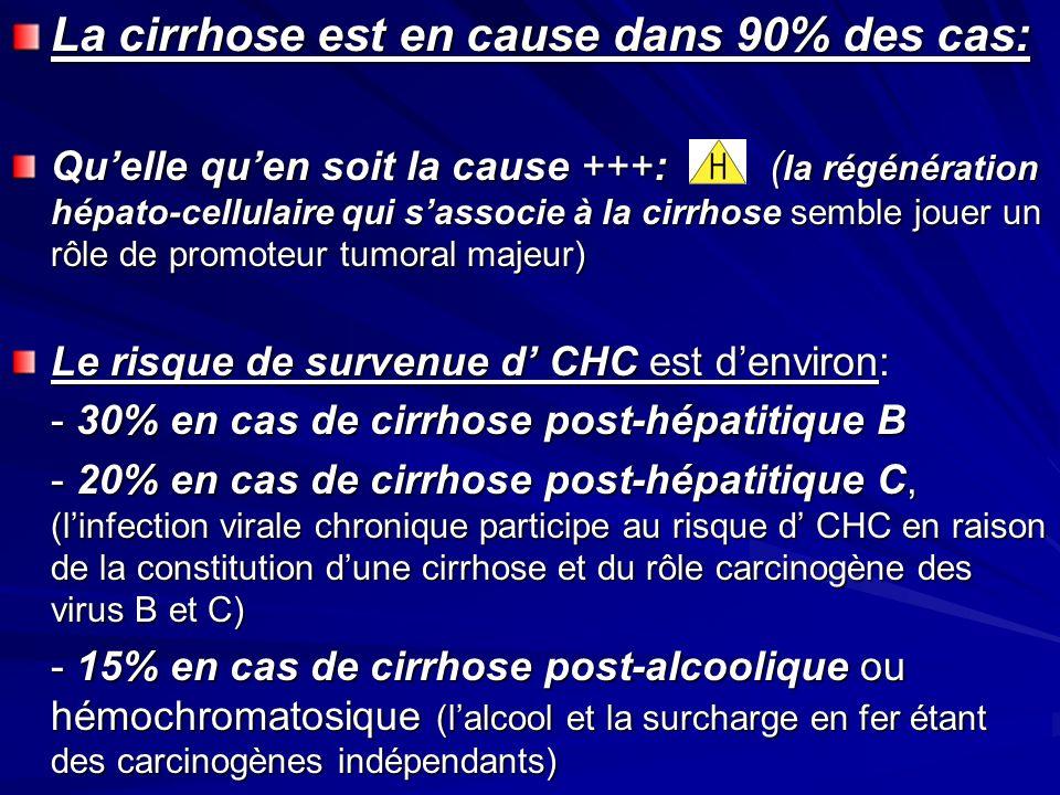 La cirrhose est en cause dans 90% des cas: Quelle quen soit la cause +++: ( la régénération hépato-cellulaire qui sassocie à la cirrhose semble jouer un rôle de promoteur tumoral majeur) Le risque de survenue d CHC est denviron: - 30% en cas de cirrhose post-hépatitique B - 20% en cas de cirrhose post-hépatitique C, (linfection virale chronique participe au risque d CHC en raison de la constitution dune cirrhose et du rôle carcinogène des virus B et C) - 15% en cas de cirrhose post-alcoolique ou hémochromatosique (lalcool et la surcharge en fer étant des carcinogènes indépendants)