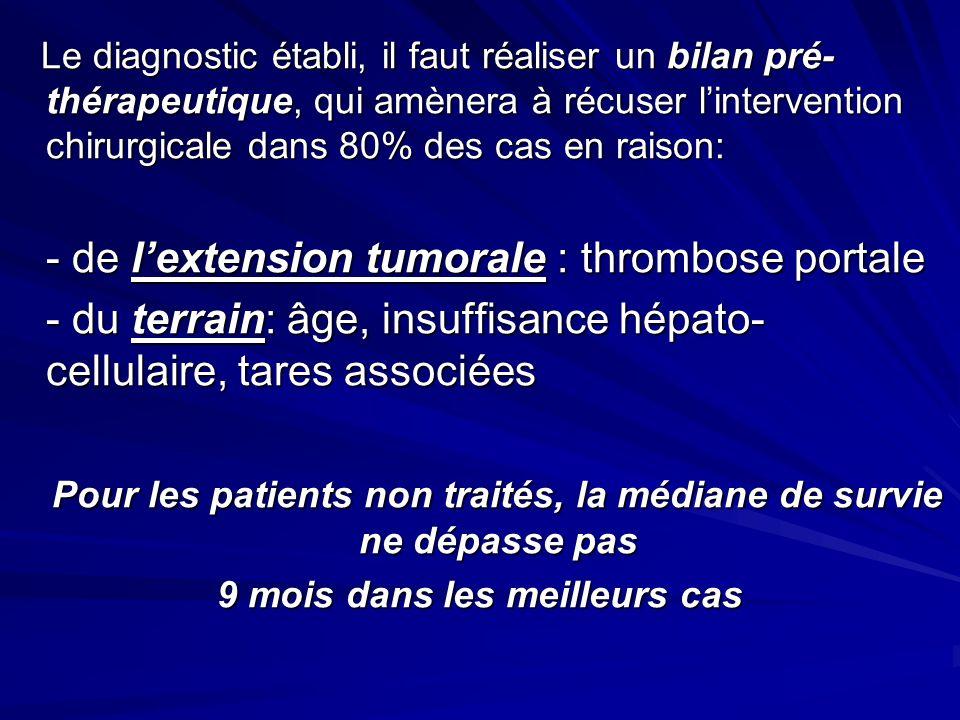 Le diagnostic établi, il faut réaliser un bilan pré- thérapeutique, qui amènera à récuser lintervention chirurgicale dans 80% des cas en raison: Le diagnostic établi, il faut réaliser un bilan pré- thérapeutique, qui amènera à récuser lintervention chirurgicale dans 80% des cas en raison: - de lextension tumorale : thrombose portale - du terrain: âge, insuffisance hépato- cellulaire, tares associées Pour les patients non traités, la médiane de survie ne dépasse pas Pour les patients non traités, la médiane de survie ne dépasse pas 9 mois dans les meilleurs cas