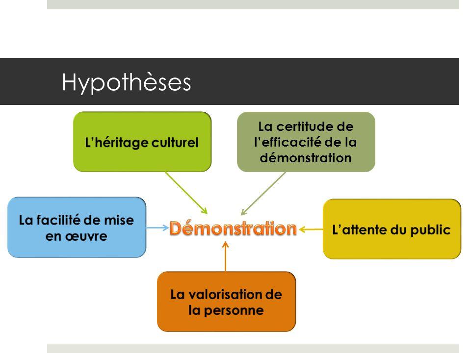 La tradition Les publications anciennes sont centrées sur la technique – mythe de la forme idéale.