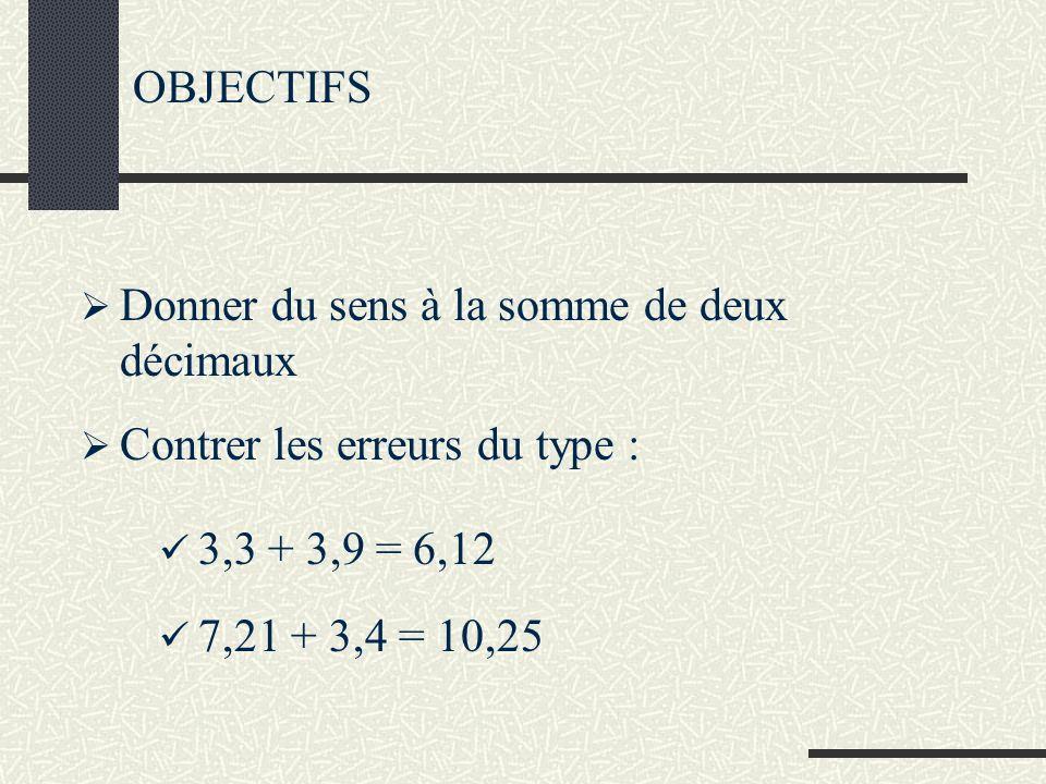 OBJECTIFS Donner du sens à la somme de deux décimaux 3,3 + 3,9 = 6,12 Contrer les erreurs du type : 7,21 + 3,4 = 10,25