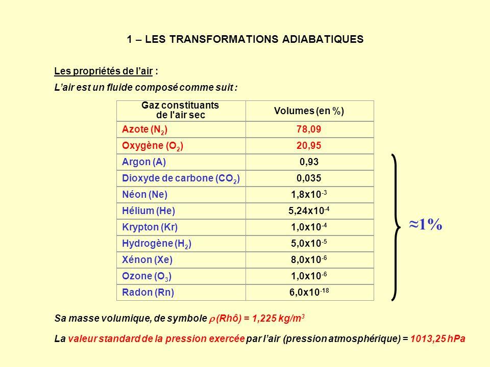 1 – LES TRANSFORMATIONS ADIABATIQUES Les propriétés de lair : Lair est un fluide composé comme suit : Sa masse volumique, de symbole (Rhô) = 1,225 kg/
