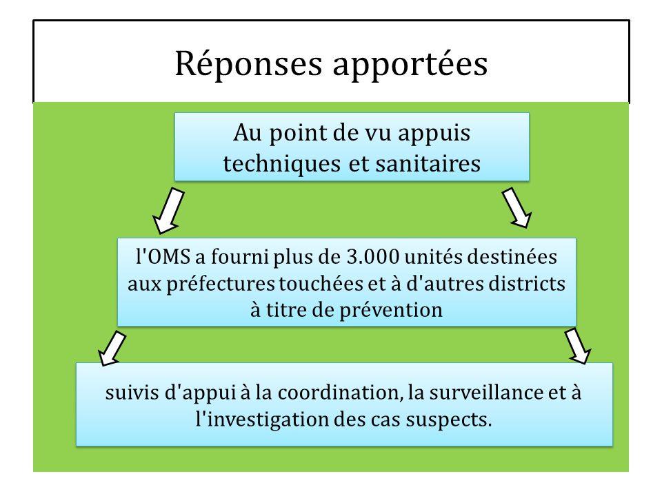 Réponses apportées Au point de vu appuis techniques et sanitaires l'OMS a fourni plus de 3.000 unités destinées aux préfectures touchées et à d'autres