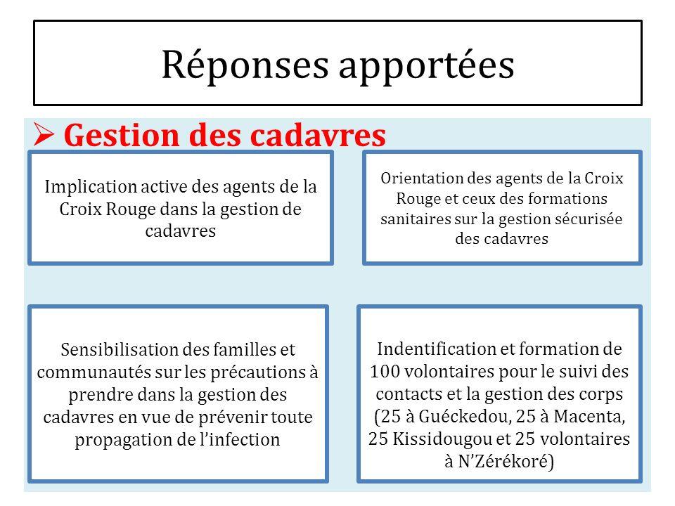 Réponses apportées Gestion des cadavres Implication active des agents de la Croix Rouge dans la gestion de cadavres Orientation des agents de la Croix
